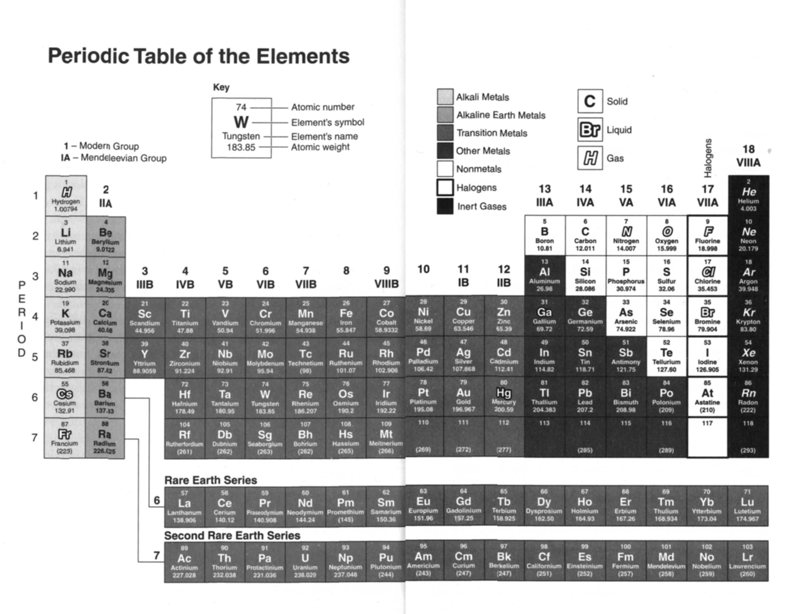Authors desktop oliver sacks click here to view the full size periodic table gamestrikefo Images
